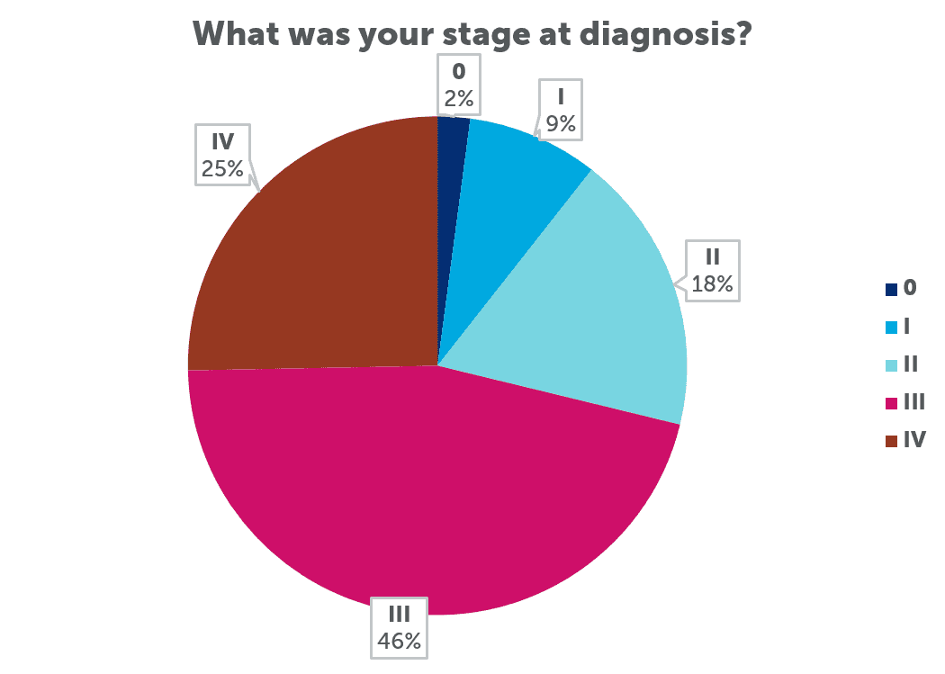 2018 Young-Onset Colorectal Cancer Survey Report | Colorectal Cancer