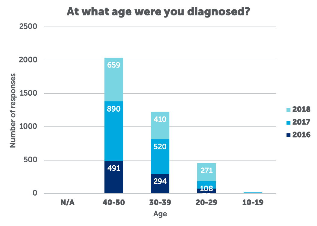 2018 Young Onset Colorectal Cancer Survey Report Colorectal Cancer Alliance