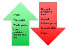 Meals to heal color arrows