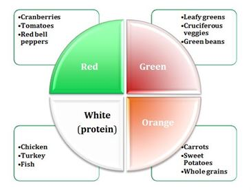 Meals to heal color Graph