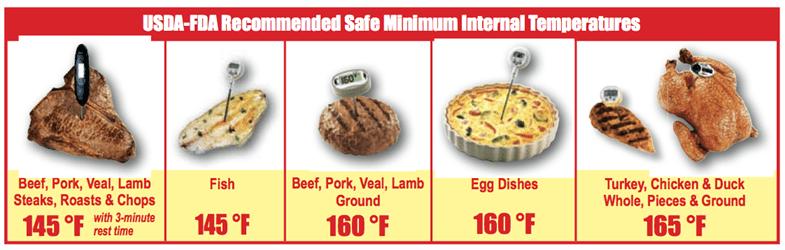 Minimum Internal Temps graphic